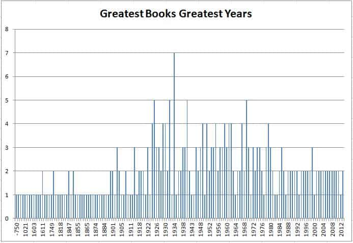 Greatest Books Greatest Years