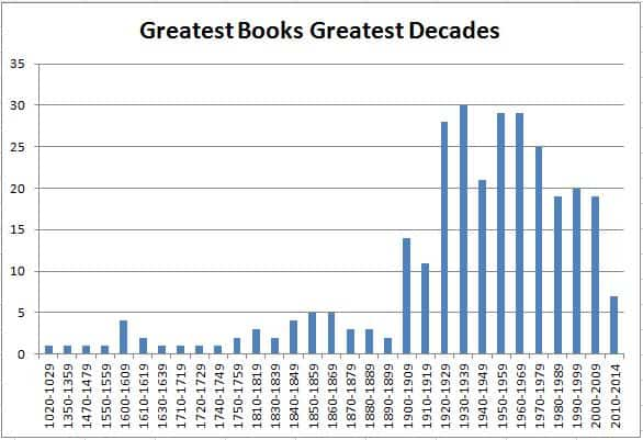 Greatest Books Greatest Decades