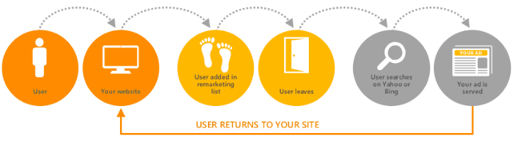 Bing Remarketing